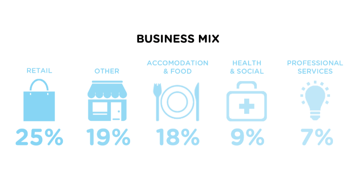 ROI Business Mix