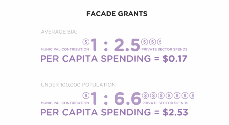 ROI Facade Grants