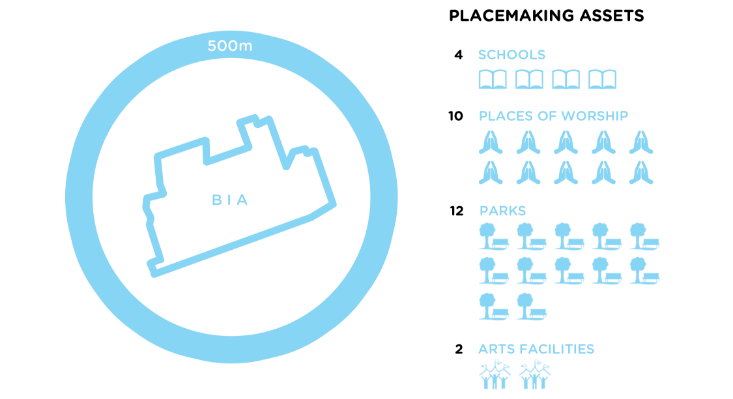 ROI Placemaking Assets